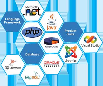Web Technology